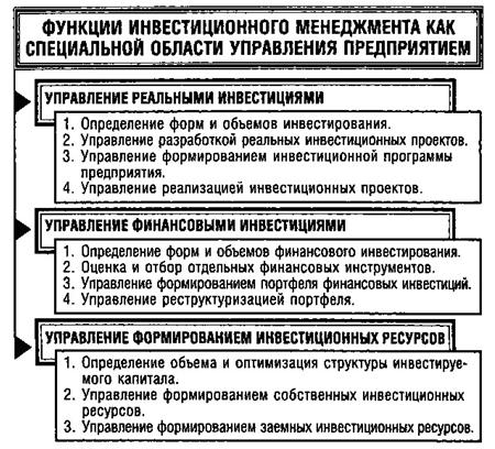 Содержание инвестиционного менеджмента, его задачи и место в системе менеджмента предприятия - Справочник студента