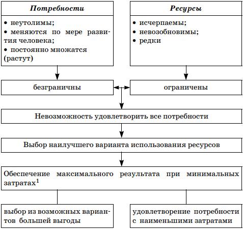 Ограниченность ресурсов - Справочник студента