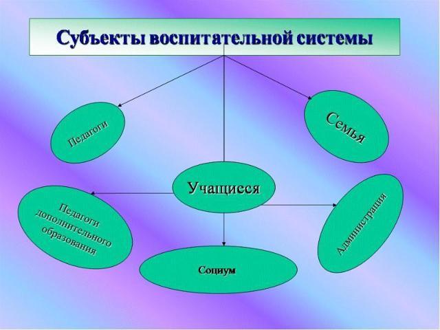 Воспитательная система - Справочник студента