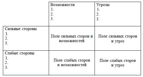 Анализ внутренней среды - Справочник студента