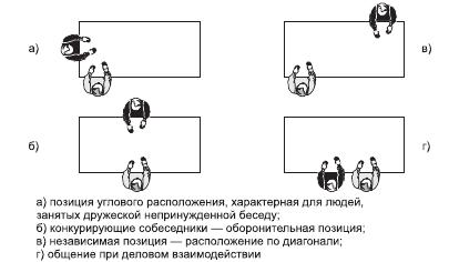 Невербальная коммуникация в менеджменте - Справочник студента