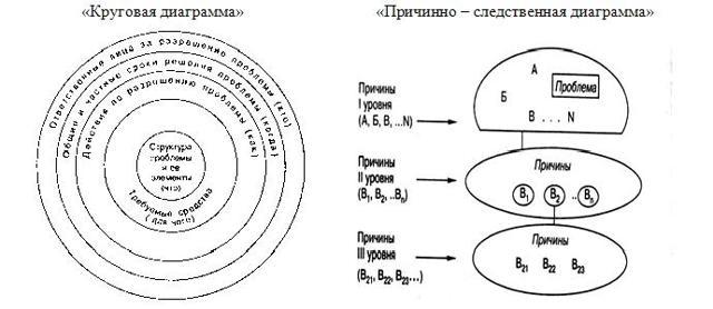 Выявление и анализ проблем в процессе управления организацией - Справочник студента