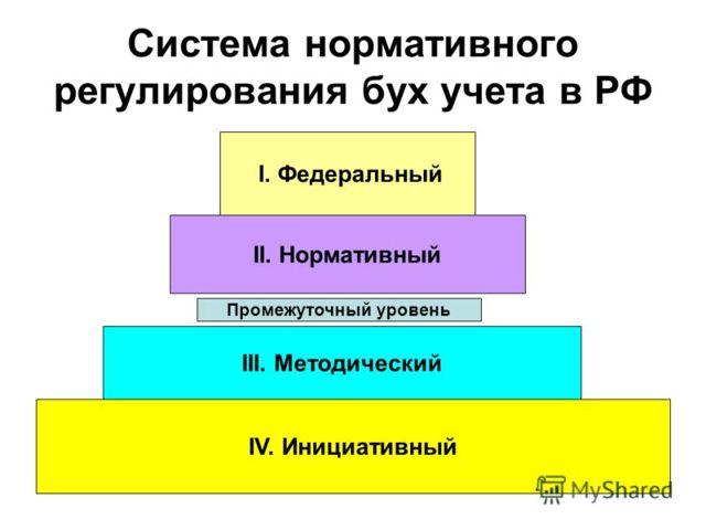 Метод бухгалтерского учета и его элементы - Справочник студента
