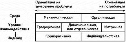 Механистический тип организации - Справочник студента