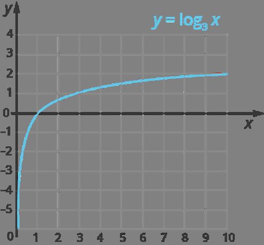 Логарифмическая функция - Справочник студента