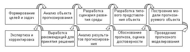 Моделирование и прогнозирование при принятии решений - Справочник студента