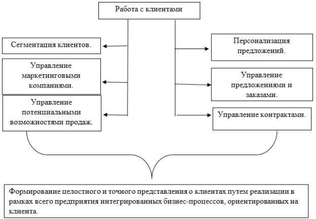 Организация, ориентированная на рынок - Справочник студента
