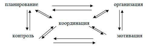 Связи в организации и координация - Справочник студента