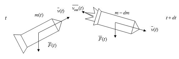 Движение тела с переменной массой. Уравнение Мещерского. Формула Циолковского - Справочник студента