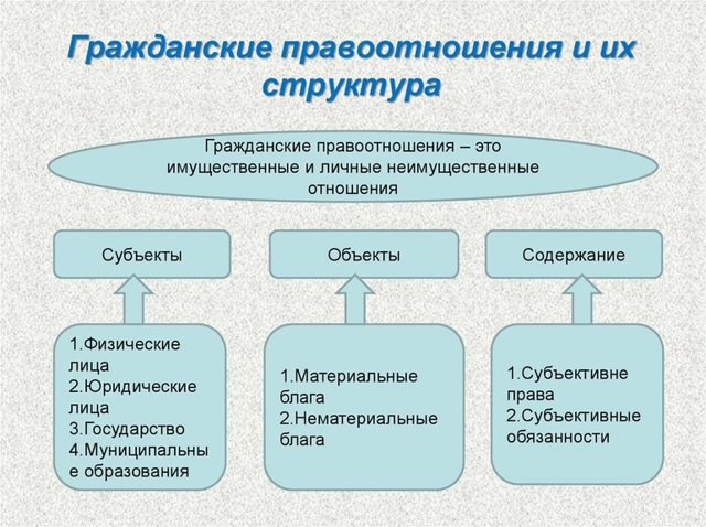 Особенности гражданско-правовых отношений - Справочник студента