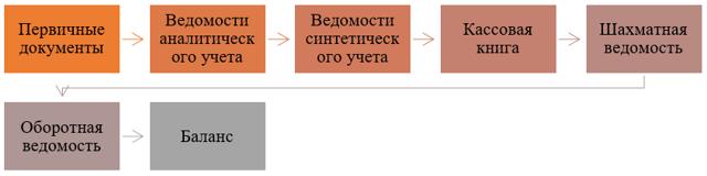 Формы бухгалтерского учета - Справочник студента