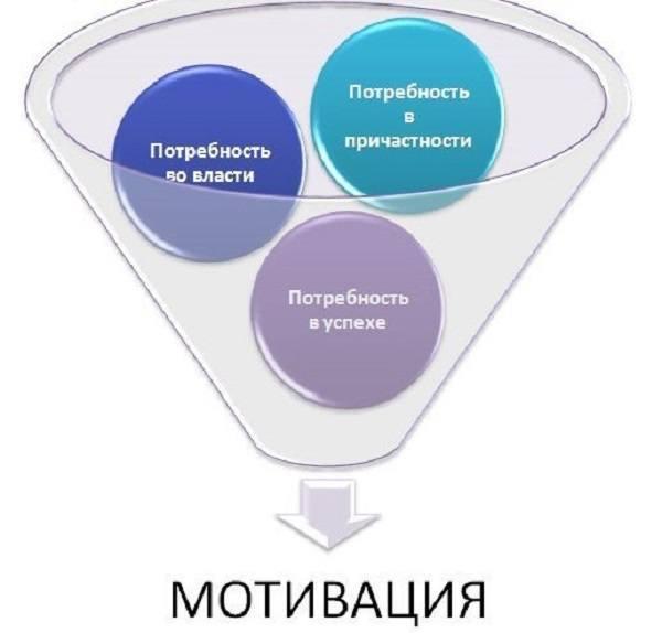 Теория приобретенных потребностей Макклелланда - Справочник студента