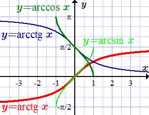 Обратные тригонометрические функции - Справочник студента