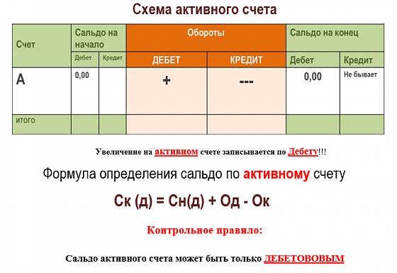 Счета и двойная запись - Справочник студента