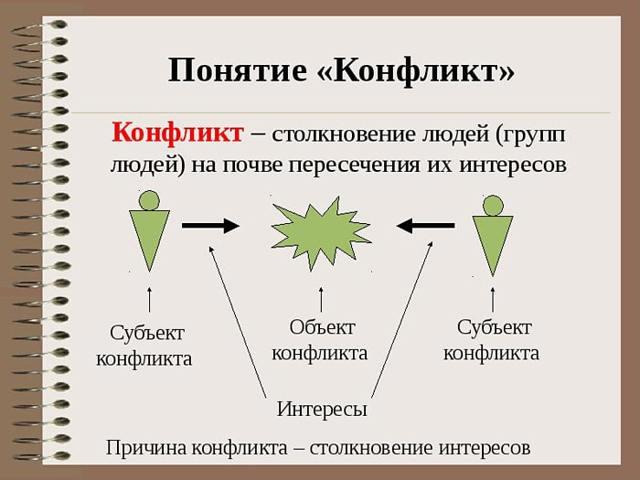 Типы конфликтов - Справочник студента