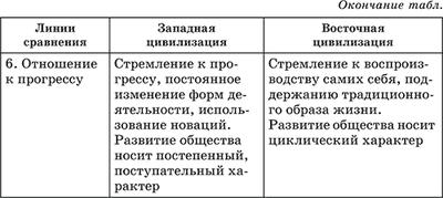 Традиционное общество - Справочник студента