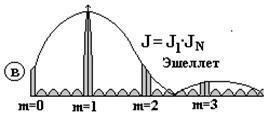 Амплитудные и фазовые дифракционные решетки - Справочник студента