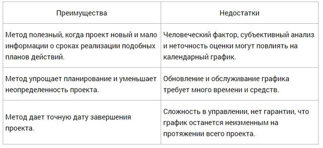 Метод ПЕРТ - Справочник студента