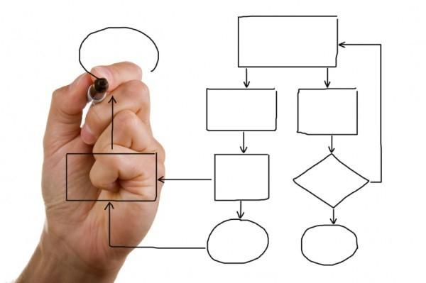 Понятие планирования - Справочник студента