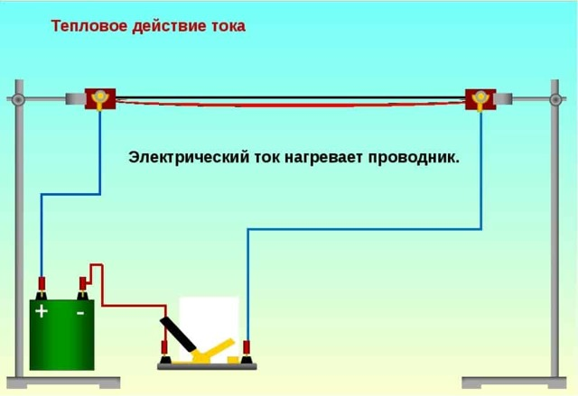 Закон Джоуля-Ленца и его дифференциальная форма - Справочник студента
