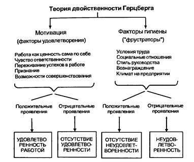 Теория двух факторов Герцберга - Справочник студента