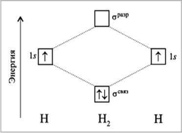Развитие методов расчета молекулярных орбиталей - Справочник студента