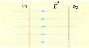 Эквипотенциальные поверхности - Справочник студента