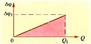 Энергия заряженного конденсатора - Справочник студента