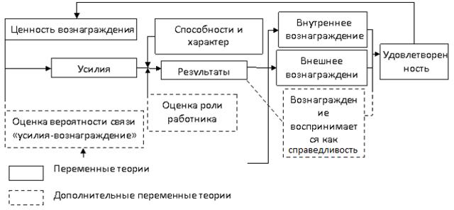 Мотивация с позиции процессуальных теорий - Справочник студента