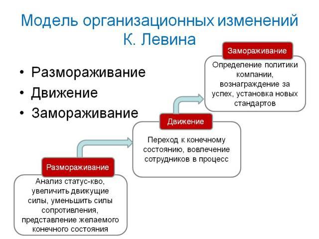 Модели организационных изменений - Справочник студента