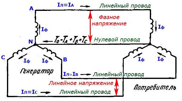 Фазное и линейное напряжение - Справочник студента