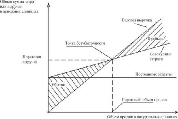 Условия безубыточности, максимизация прибыли - Справочник студента