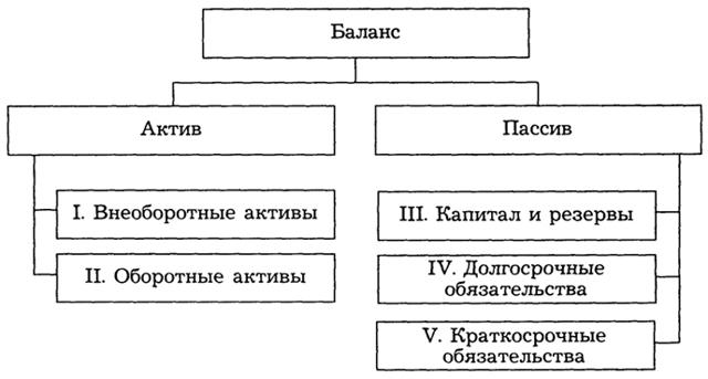 Содержание и строение бухгалтерского баланса - Справочник студента