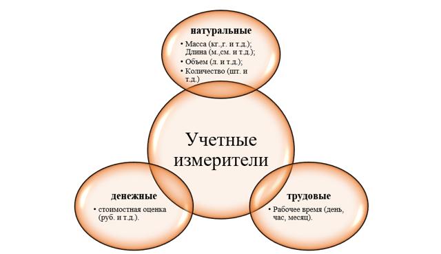 Понятие о хозяйственном учете, его виды, учетные измерители - Справочник студента