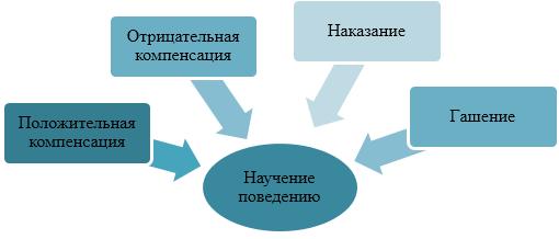 Изменение поведения посредством научения - Справочник студента