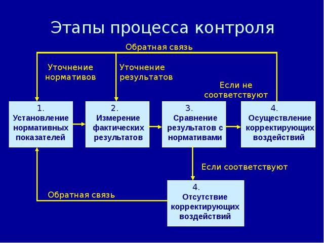 Понятие и этапы контроля - Справочник студента