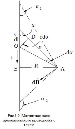 Закон Био-Савара-Лапласа и его полевая трактовка - Справочник студента