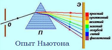 Нормальная и аномальная дисперсия показателя преломления - Справочник студента