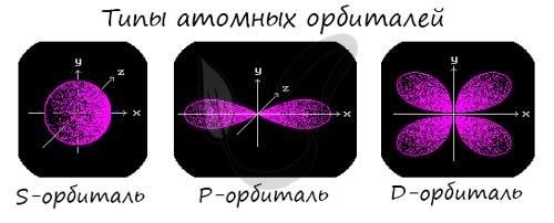 Орбитали атома водорода - Справочник студента