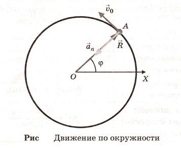 Угловая скорость - Справочник студента