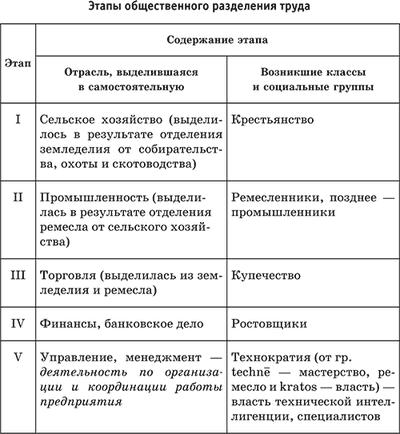 Разделение труда и специализация - Справочник студента