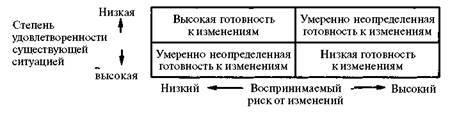 Определение готовности к изменениям - Справочник студента