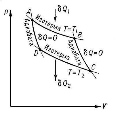 Закон возрастания энтропии - Справочник студента