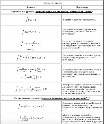 Приближенное вычисление интегралов - Справочник студента