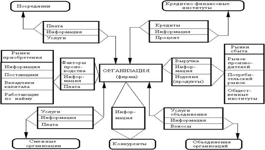 Внутренняя и внешняя среда - Справочник студента