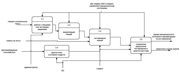 Методы оценки и диагностики эмоциональных состояний - Справочник студента