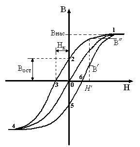 Классификация магнетиков: диамагнетики, парамагнетики и ферромагнетики - Справочник студента