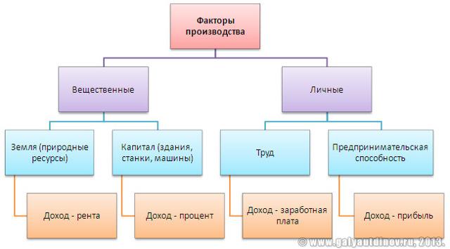Факторы производства - Справочник студента