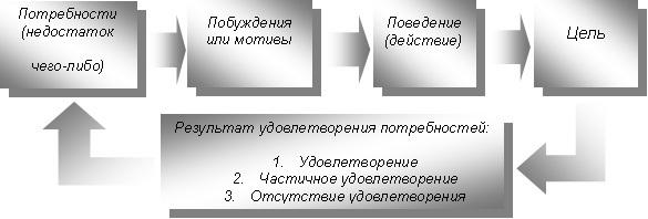 Модель мотивации через потребности - Справочник студента